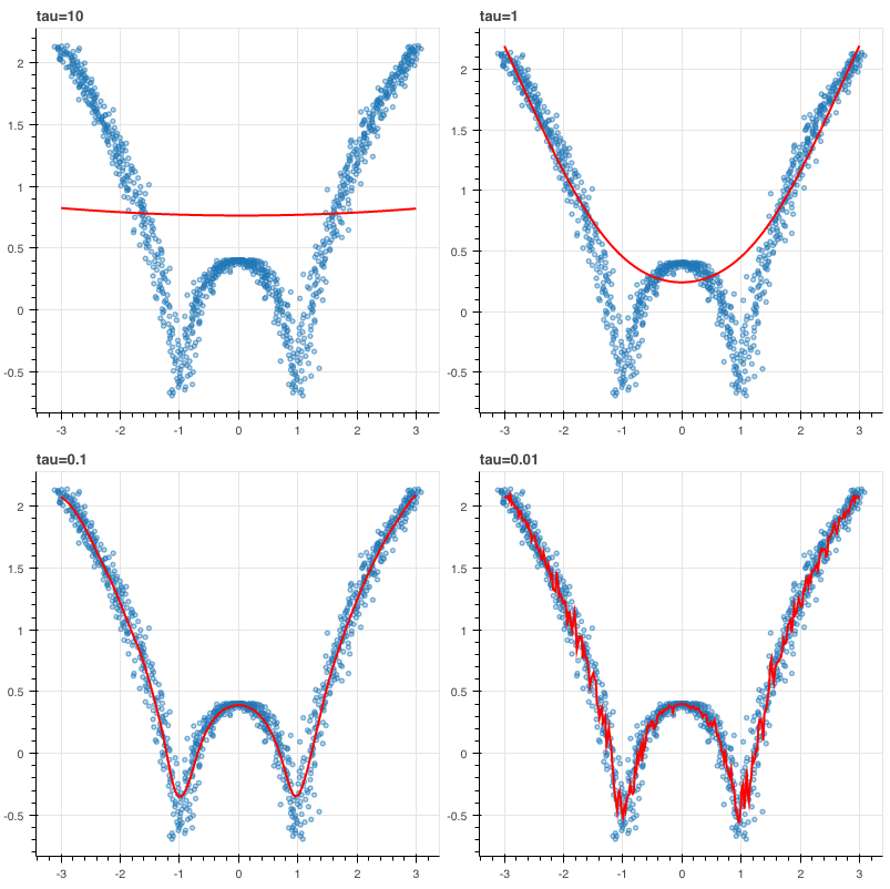 Day 97: Locally weighted regression - 100 days of algorithms - Medium