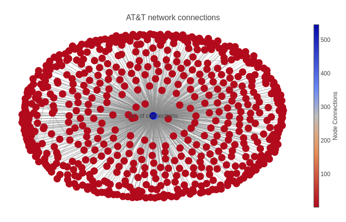 Network Graph with AT&T data using Plotly - Anand - Medium