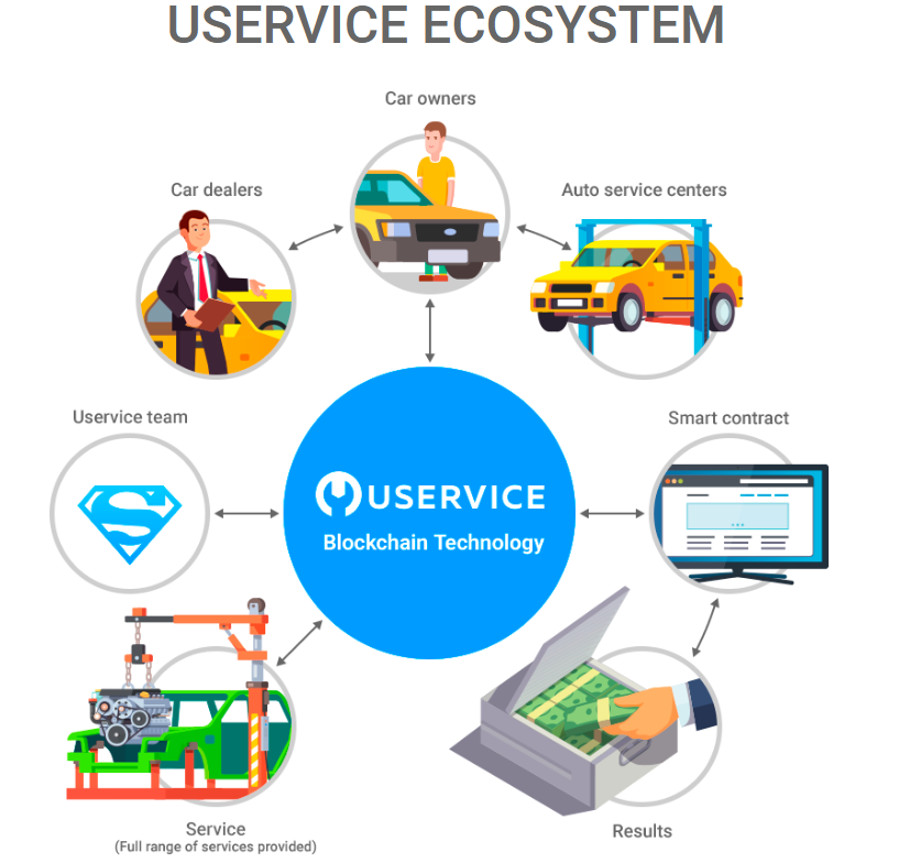 Use of blockchain in auto industry on the platform of Uservice