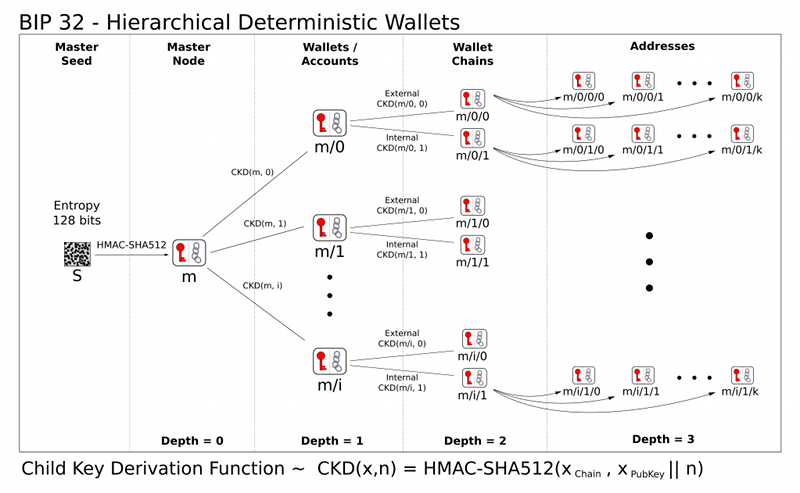HD Wallets Explained: From High Level to Nuts and Bolts