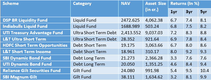 Best Debt Funds for 2018 - Wealth Discovery/Ez wealth - Medium