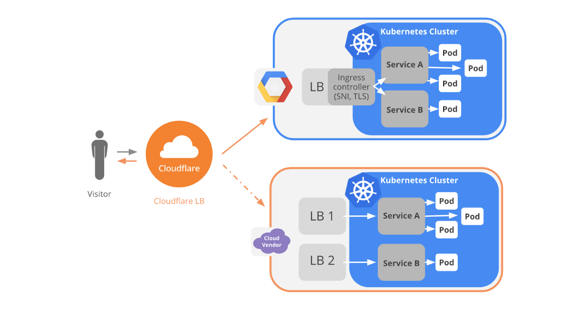 Top 15 Online Courses to Learn Docker, Kubernetes, and AWS for Fullstack Developers and DevOps…