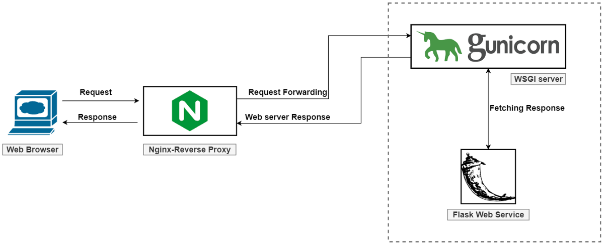 Serving Flask Applications with Gunicorn and Nginx Reverse Proxy