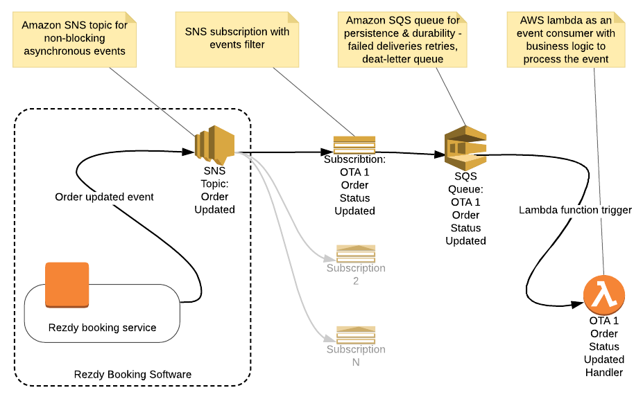 Asynchronous, durable, push-based architecture with AWS SNS