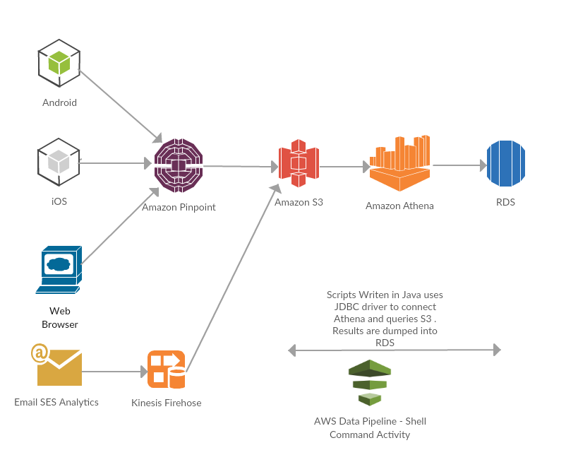 How Learnyst Process its ETL using AWS Data pipeline and AWS Athena