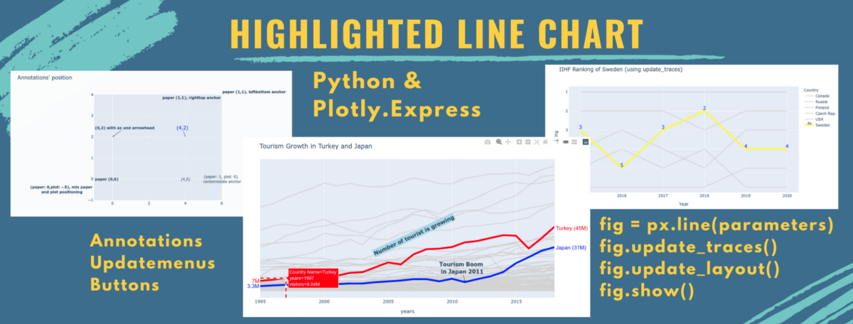 Highlighted line chart with Plotly.Express