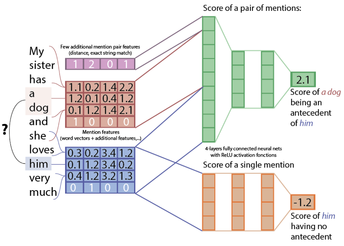 State-of-the-art neural coreference resolution for chatbots