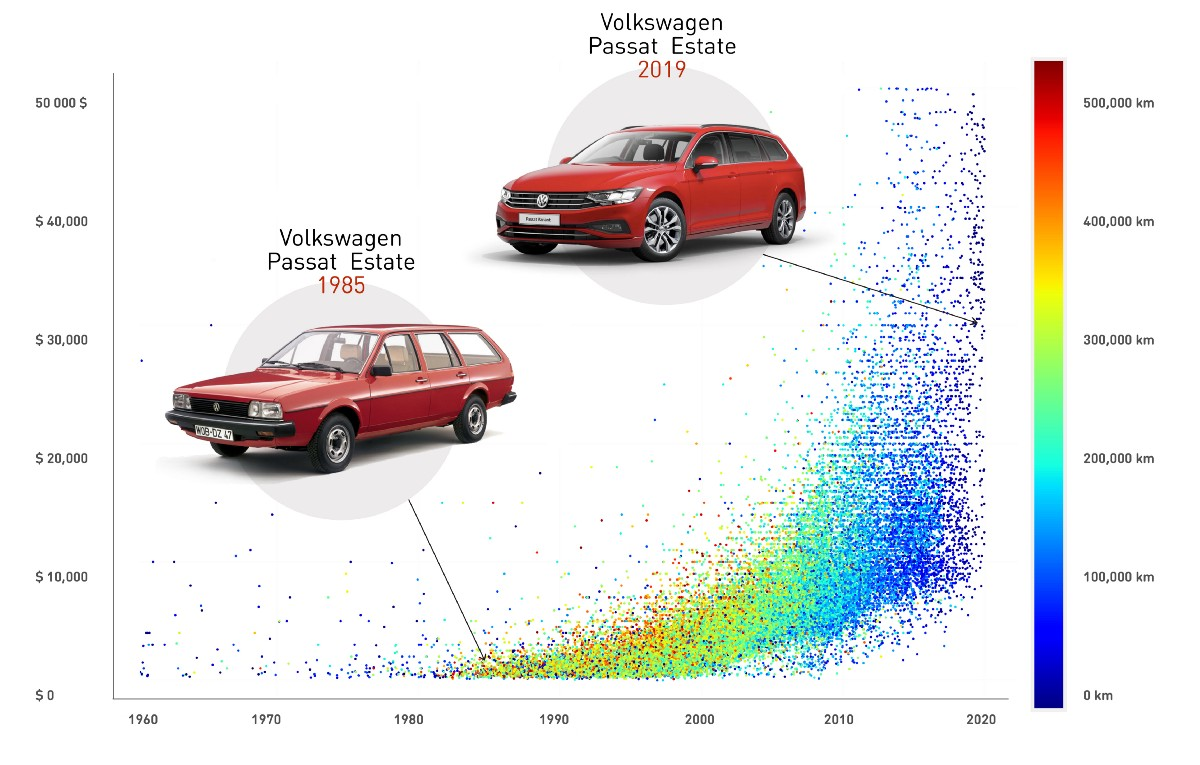 Figuring out a Fair Price of a Used Car in a Data Science Way