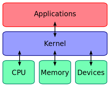 How to become a Linux kernel developer