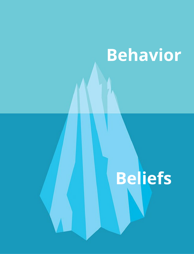 Behavior and Beliefs. A new lens for looking at team… | by Kevan Lee | Buffer Stories