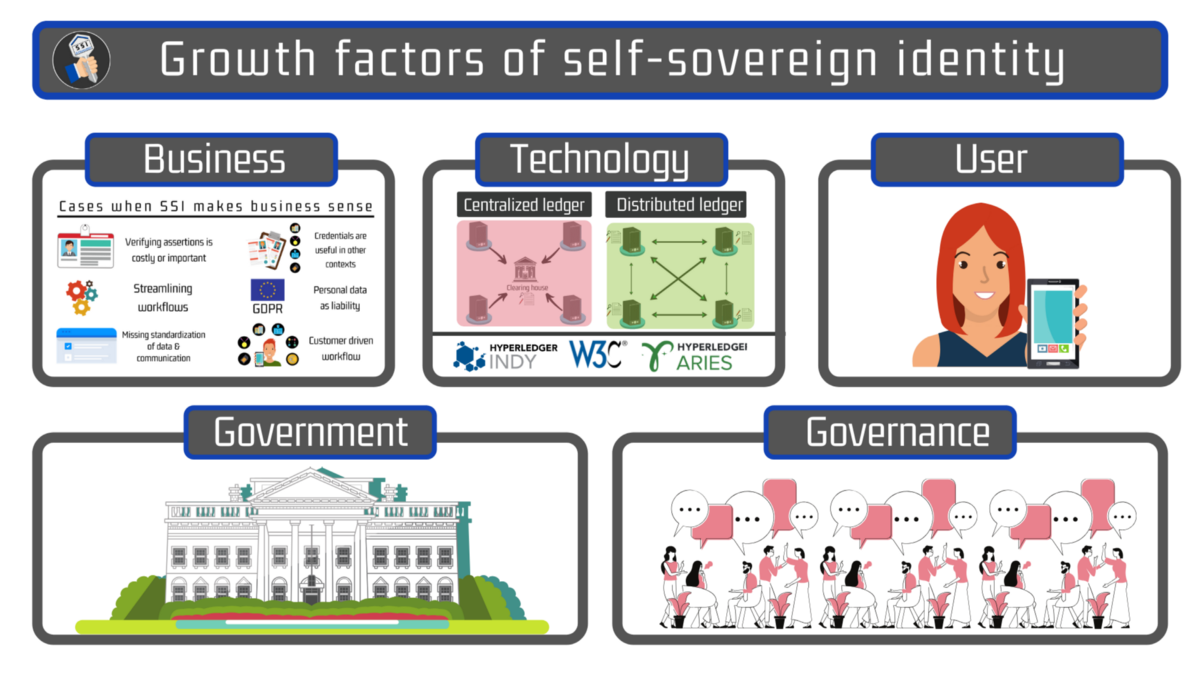 The growth factors of self-sovereign identity