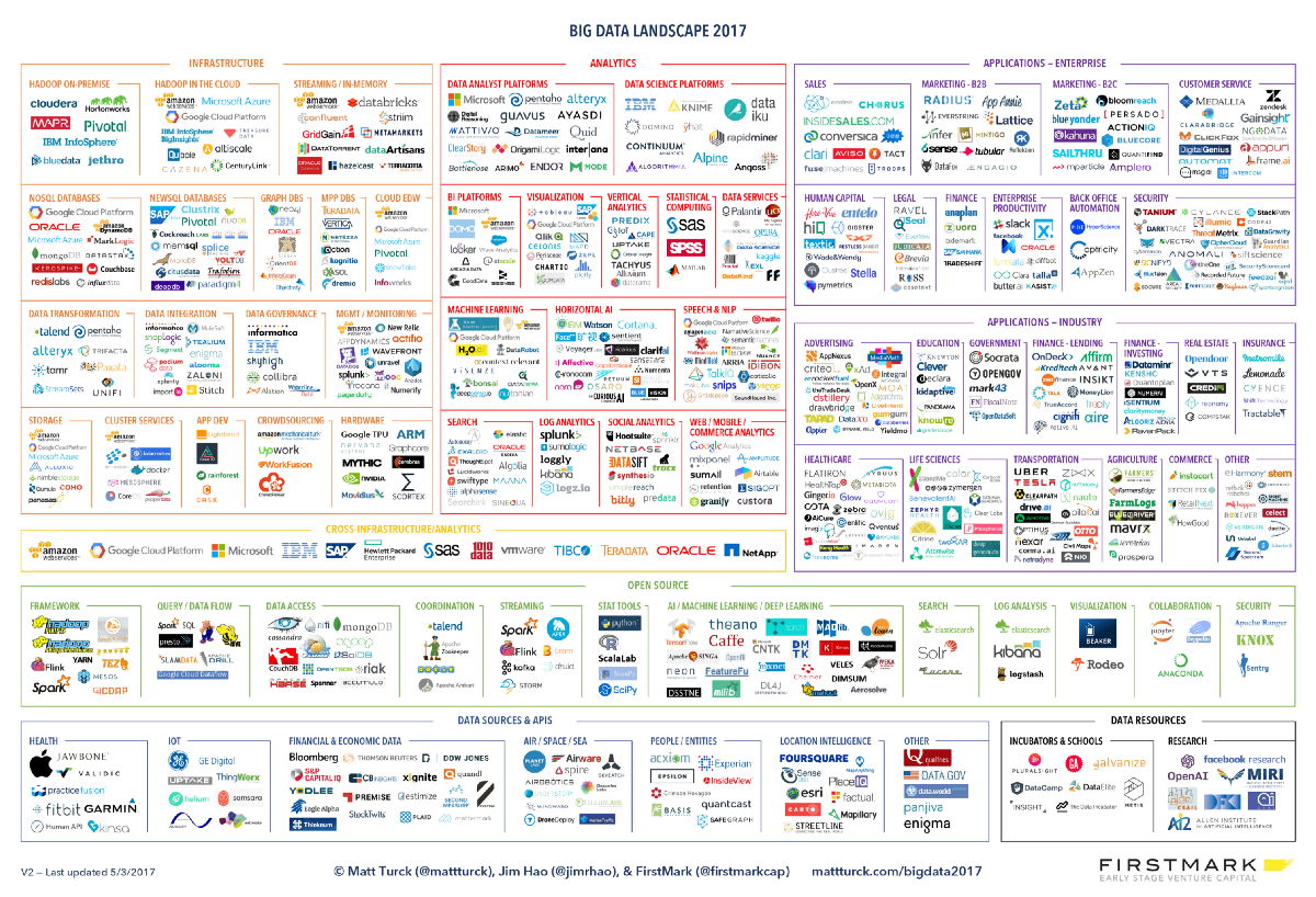 Big Data Ecosystem - Ahmad Fawwaz Zuhdi - Medium