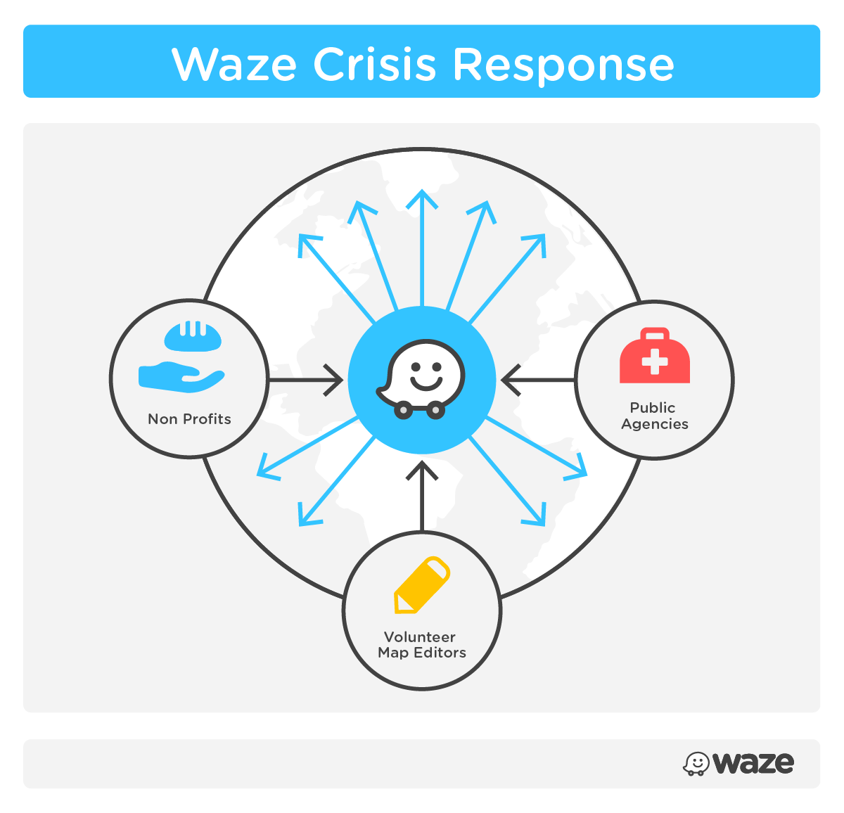 Waze Crisis Response includes exchanging information across Non Profits, Public Agencies, and Volunteer Map Editors.