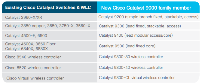 Top 3 Reasons to Upgrade to Catalyst 9000 Family - ElisaSeven - Medium