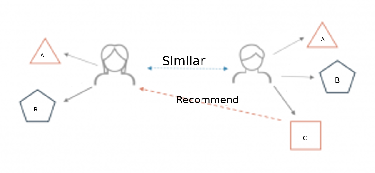 How to build a Simple Recommender System in Python - Towards Data