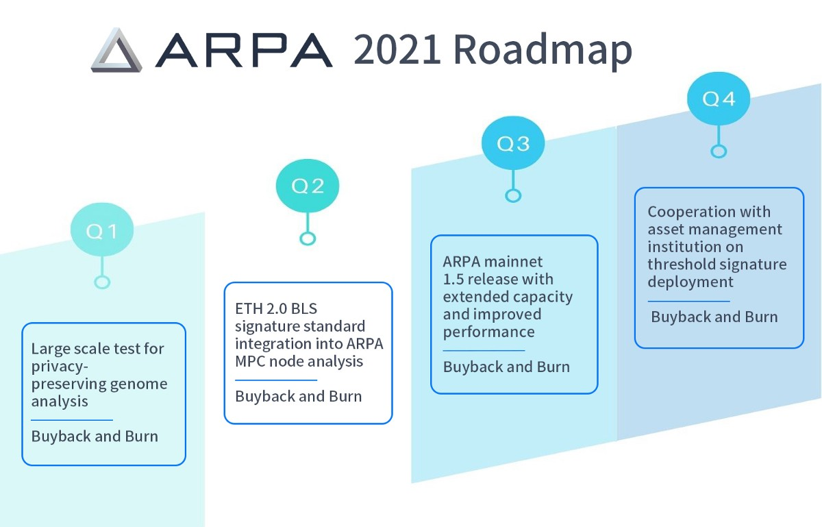 The Year Ahead: ARPA's Roadmap in 2021