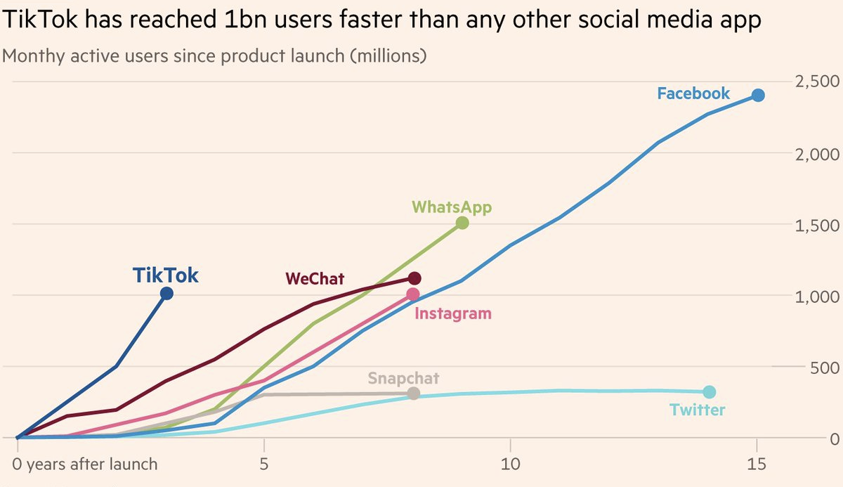 How Did Fast-Growing Platforms Get Their Users?