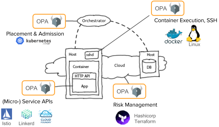 OPA's Full Stack Policy Language - Open Policy Agent