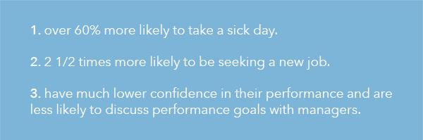 1) over 60% more likely to take a sick day; 2) 2.5x more likely to seek a new job; 3) have much lower confidence & goals, etc