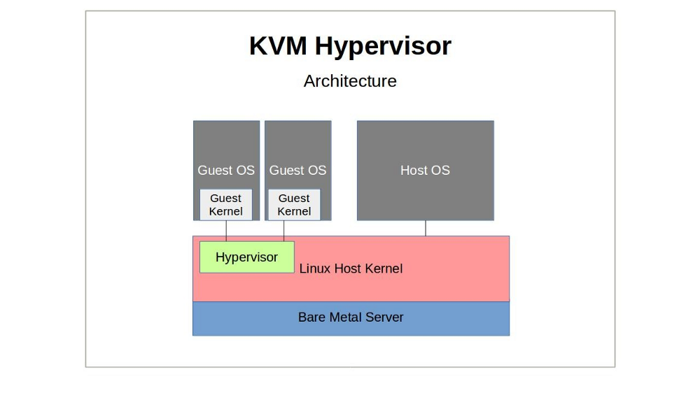 AWS just announced a move from Xen towards KVM  So what is KVM?