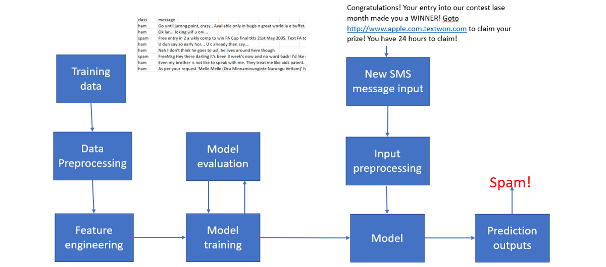Develop a NLP Model in Python & Deploy It with Flask, Step