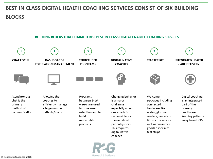 What are the six success factors of best in class digital