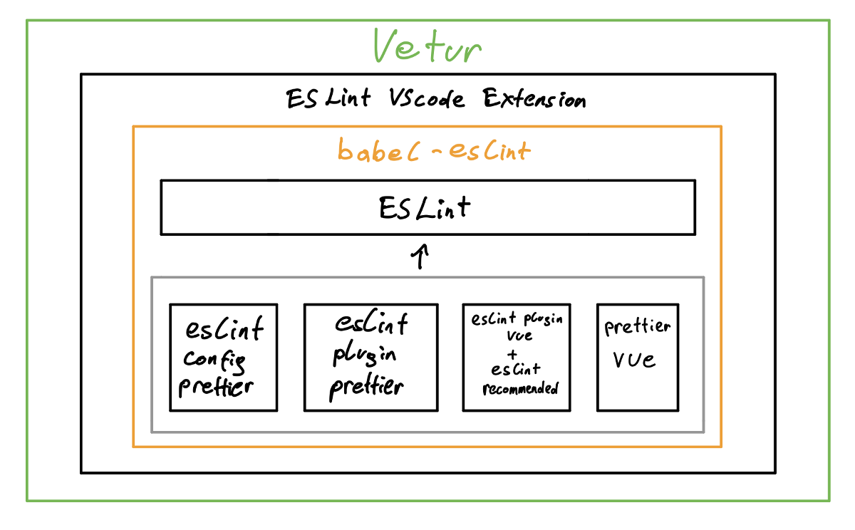 How to properly set up ESLint with Prettier for Vue or Nuxt in VSCode
