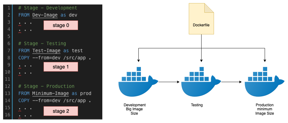 Docker Multi-Stage builds - Bhargav Shah - Medium