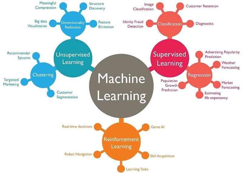 Learning Each Function with Machine Learning: - Amelia Smith