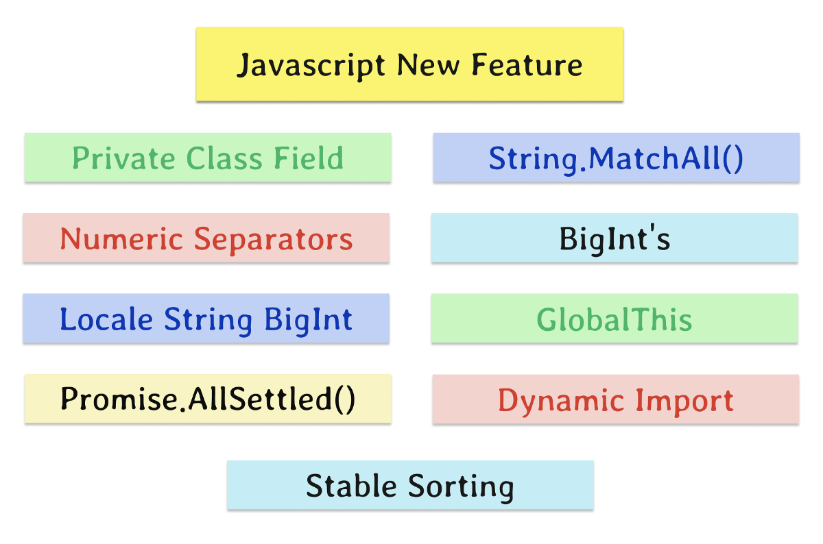 Javascript New Features — Part 1
