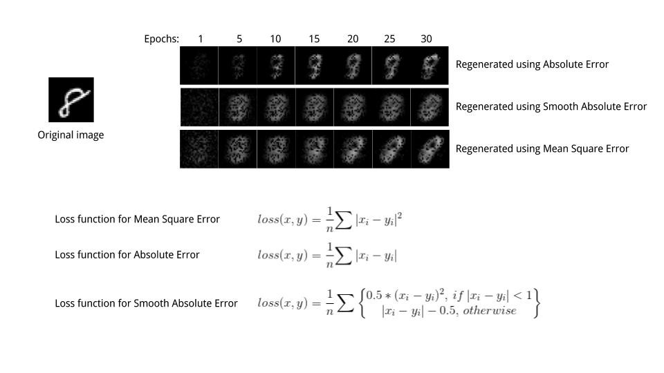 Loss Functions and Optimization Algorithms  Demystified