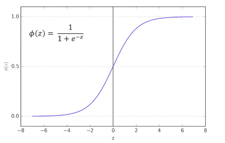 Logistic Regression: A Simplified Approach Using Python