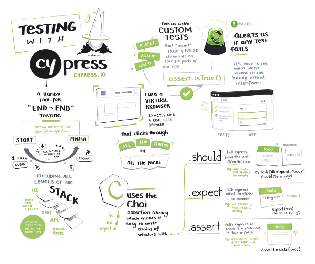 E2E Testing Of Excel Downloads with Cypress