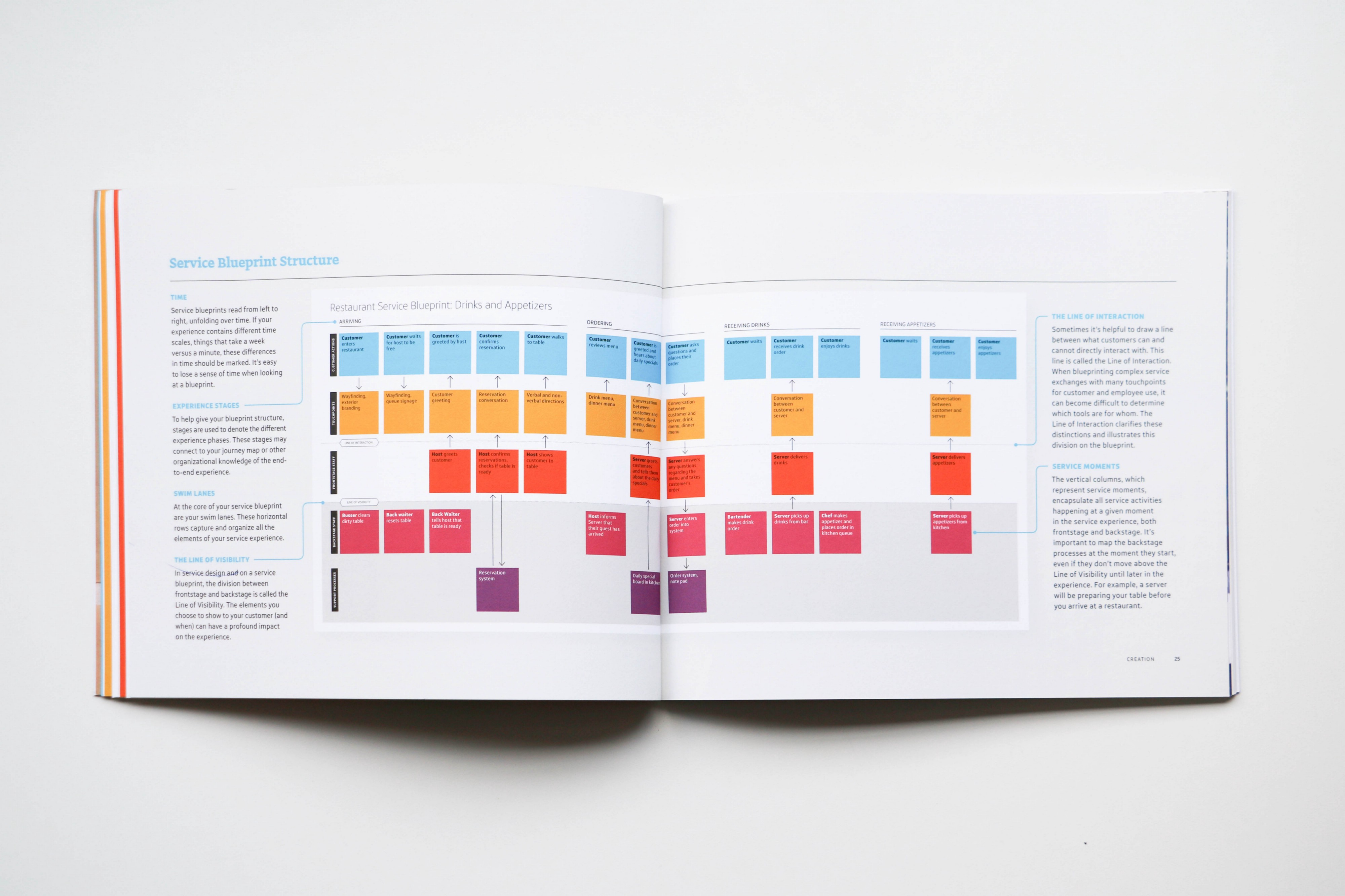 Download Our Guide to Service Blueprinting - One Design