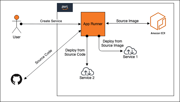 AWS App Runner Arhcitectural Overview