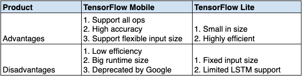 Table comparing TensorFlow Mobile and TensorFlow Lite