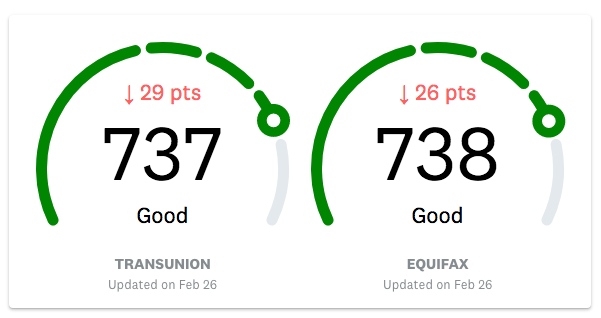 Graphic showing a set of credit ratings in the 700s, considered Good, but also showing that the score recently fell nearly 30 points.