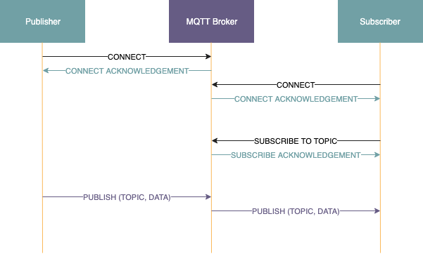 A detailed guide to the world of MQTT - Christos Petropoulos