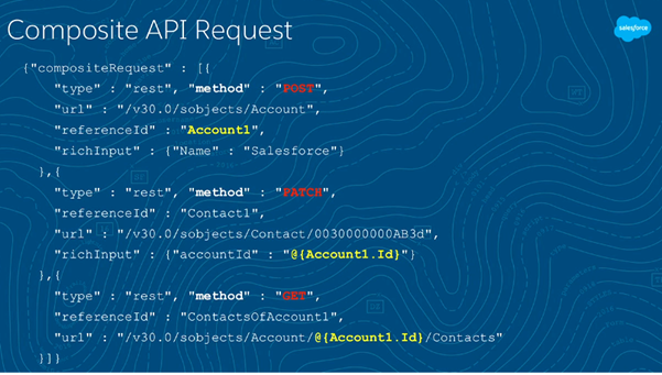 Exploring the Salesforce REST API - Salesforce Summaries
