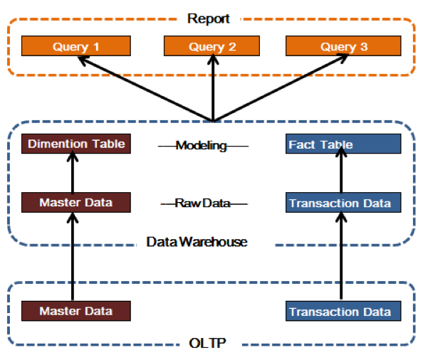 Data Warehouse System application on Sales Person Evaluation