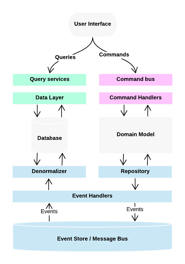 Building Microservices: Using Node js with DDD, CQRS, and