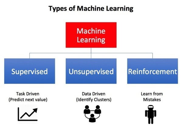 What are the types of machine learning? - Towards Data Science