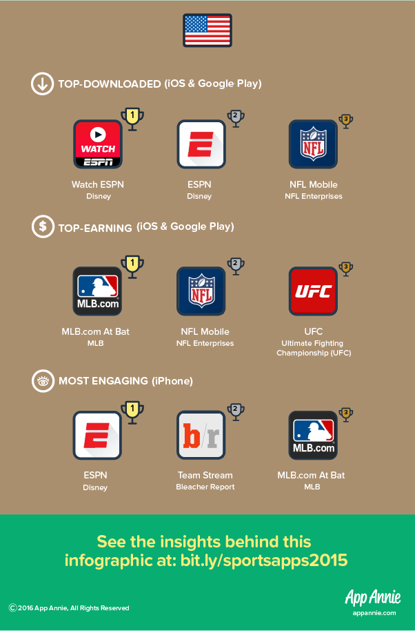 Hitting a Home Run: The Top Sports Apps in the US, UK and Japan