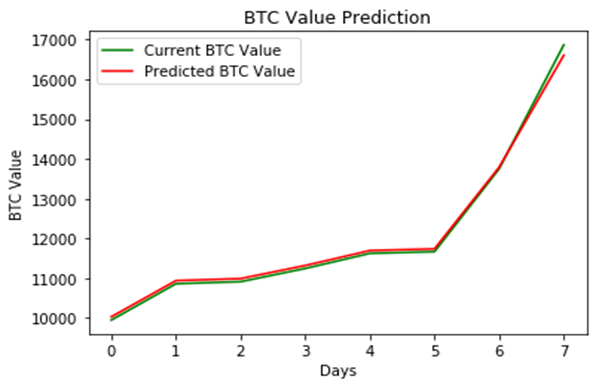 How I used ML to predict Bitcoin Prices - The Startup - Medium