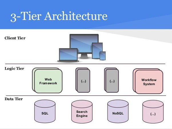 Choose Your Architecture For Building Web Applications