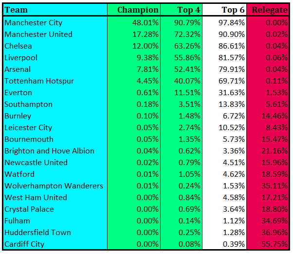 The Beautiful Game: Predicting the Premier League with a random model