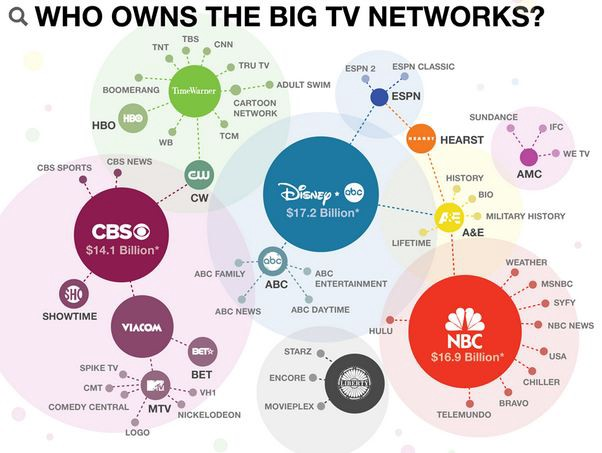 Media Consolidation by Large Corporations