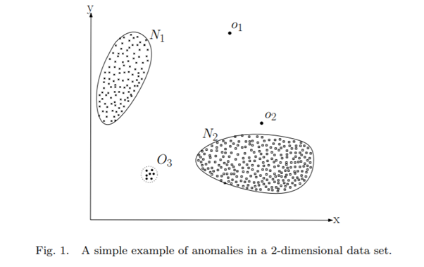 Outlier Detection and Anomaly Detection with Machine Learning