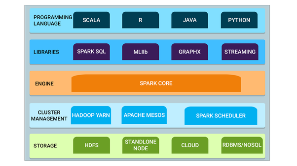 A Beginner's Guide to Apache Spark - Towards Data Science