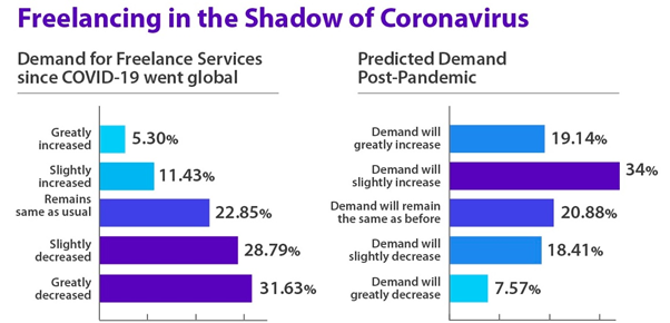 employment forecast for freelancers pre and post covid